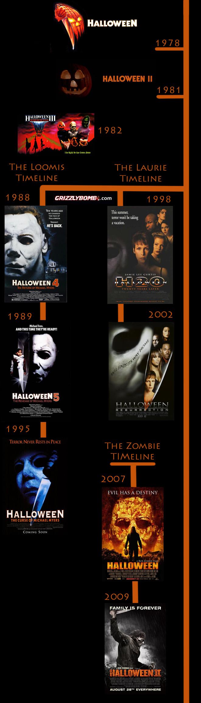 halloween timeline